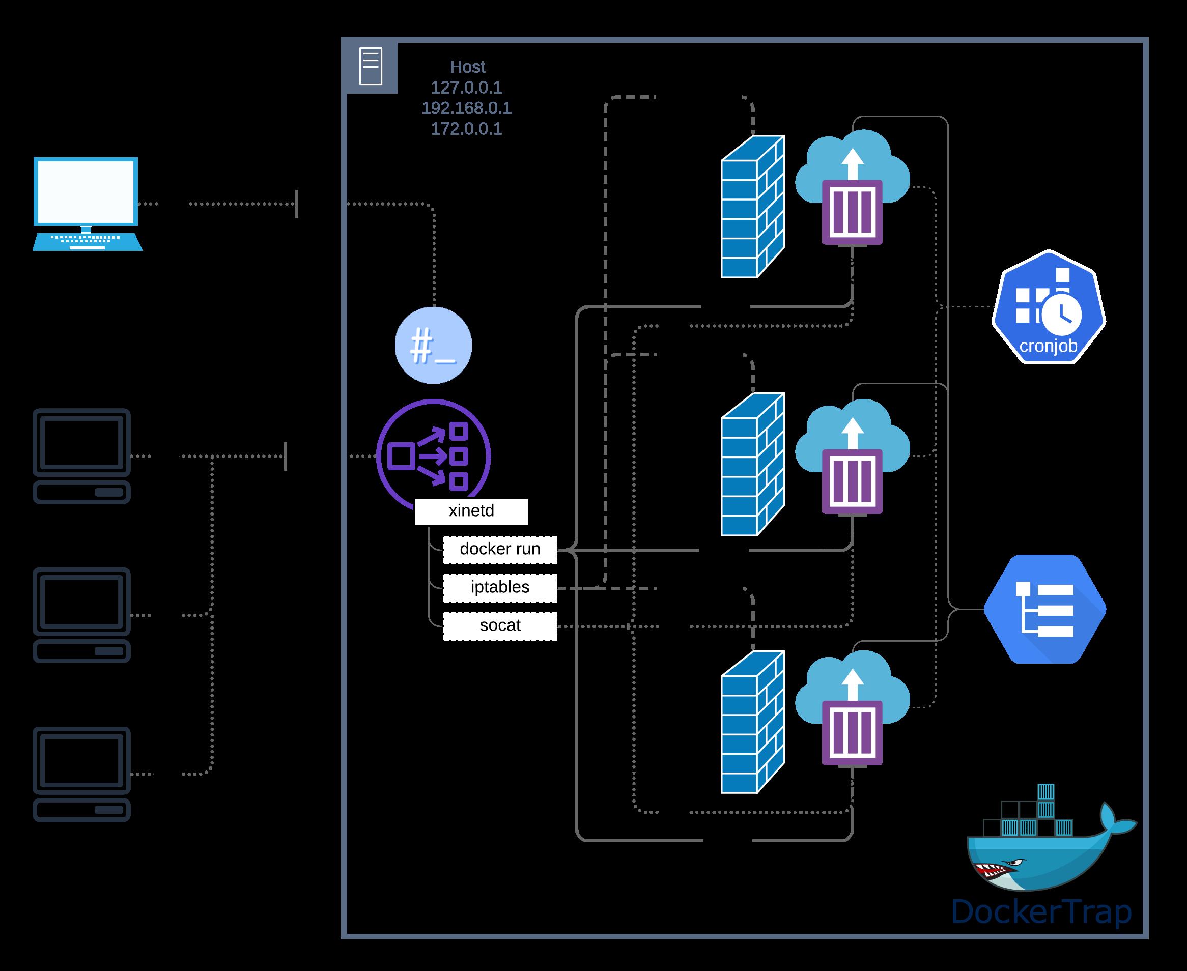 DockerTrap-System-Diagram-1