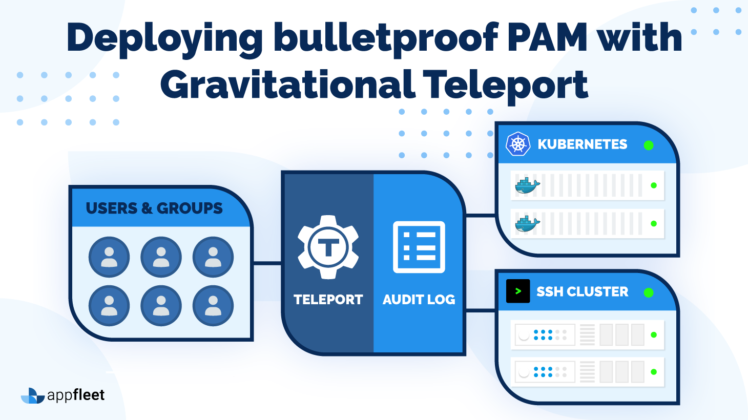 Deploying bulletproof PAM with Gravitational Teleport